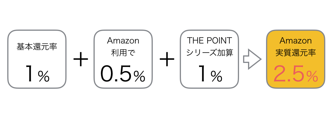 オリコモール Amazon還元率 2.5%