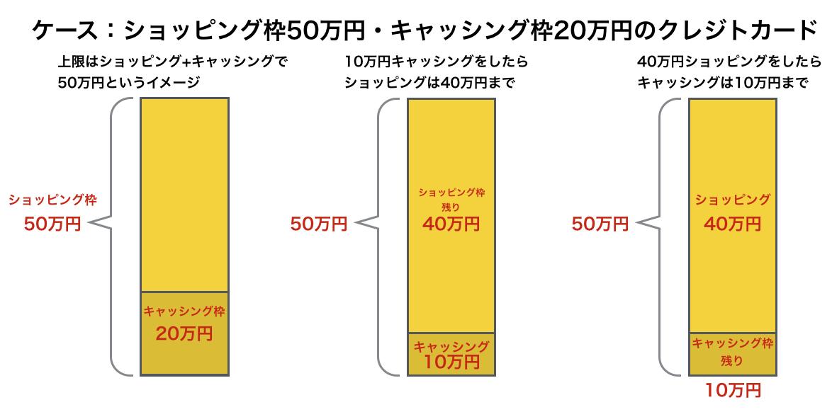 ショッピング枠50万円、キャッシング枠20万円と、ショッピングとキャッシングの限度額が違う場合6