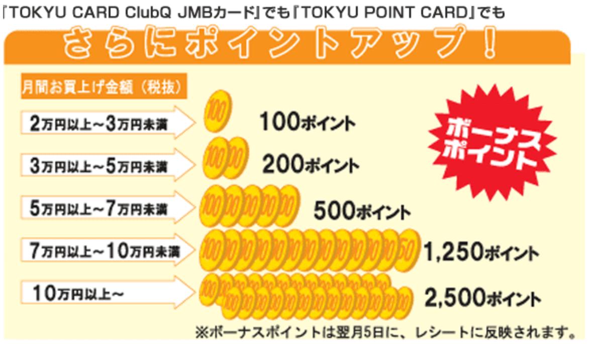 JALカードTOKYU POINT ClubQ CLUB-Aゴールド 東急ストア ボーナスポイント