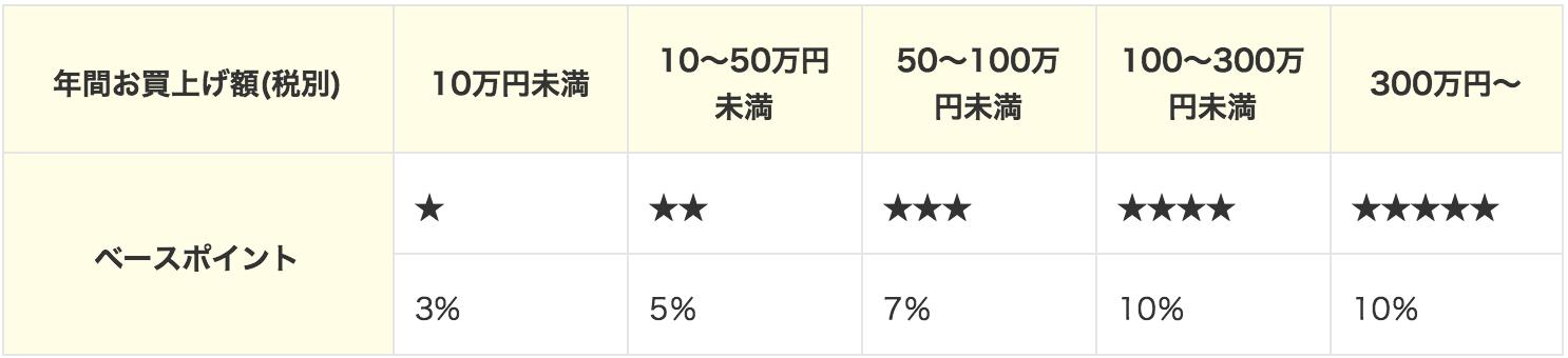 東急カードの東急百貨店ポイントサービス
