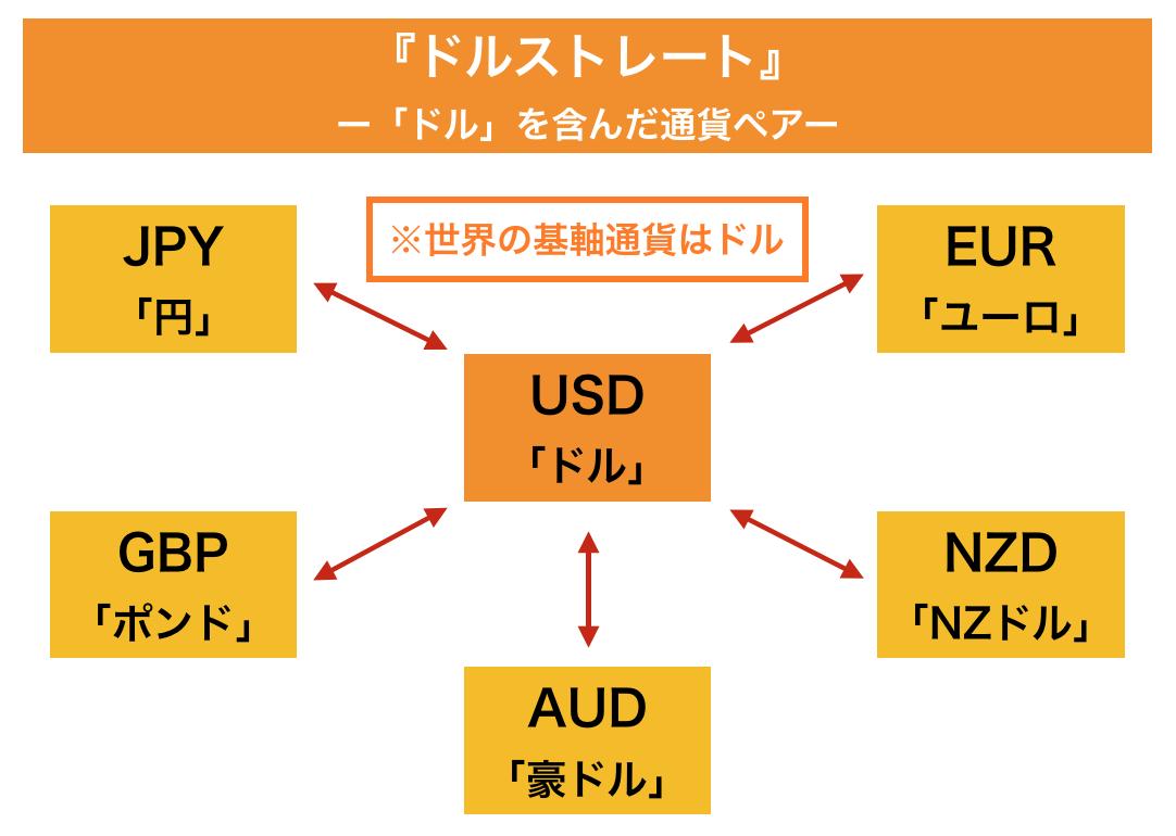 FX ドルストレート