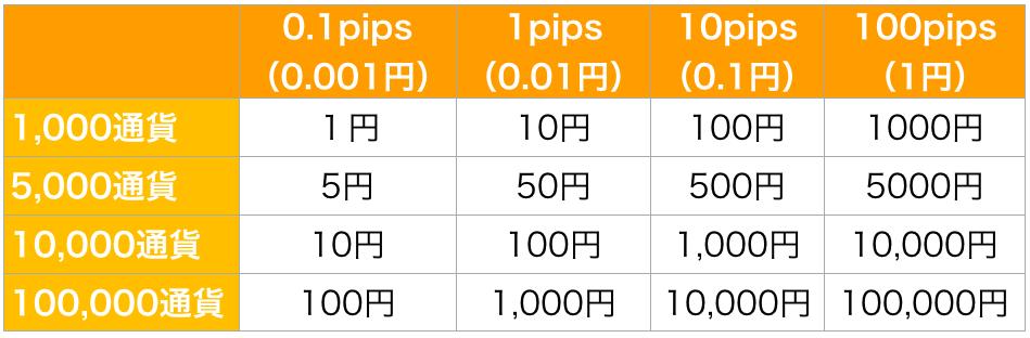 FX pipsの計算方法