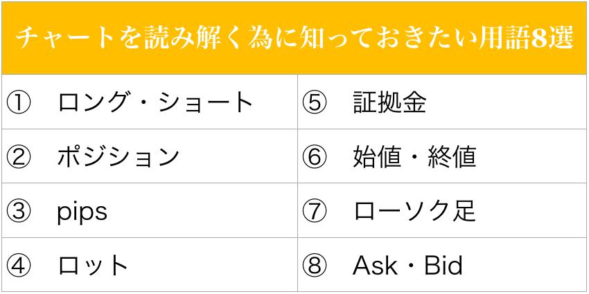 チャートを読み解くために知っておきたい用語8選