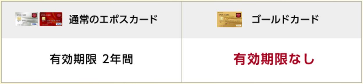 エポスゴールドカード ポイント永久化