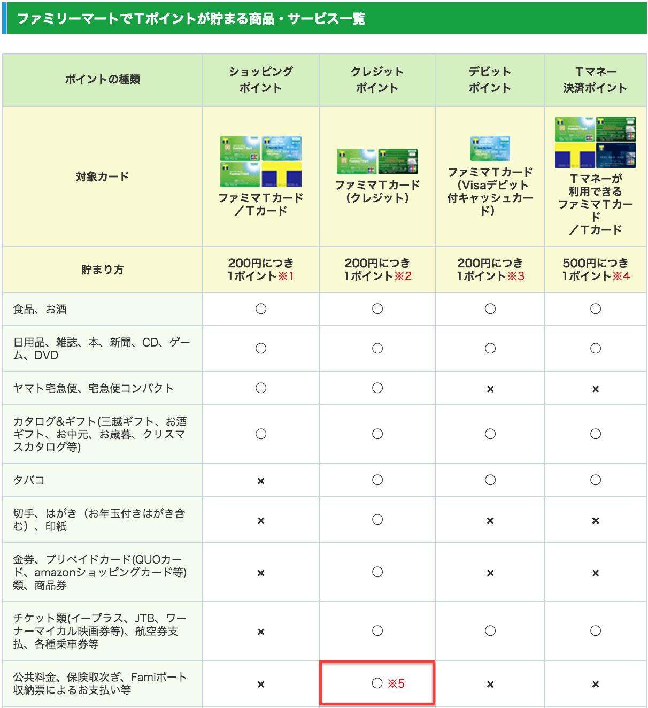 ファミリーマート LINE Payカード チャージ