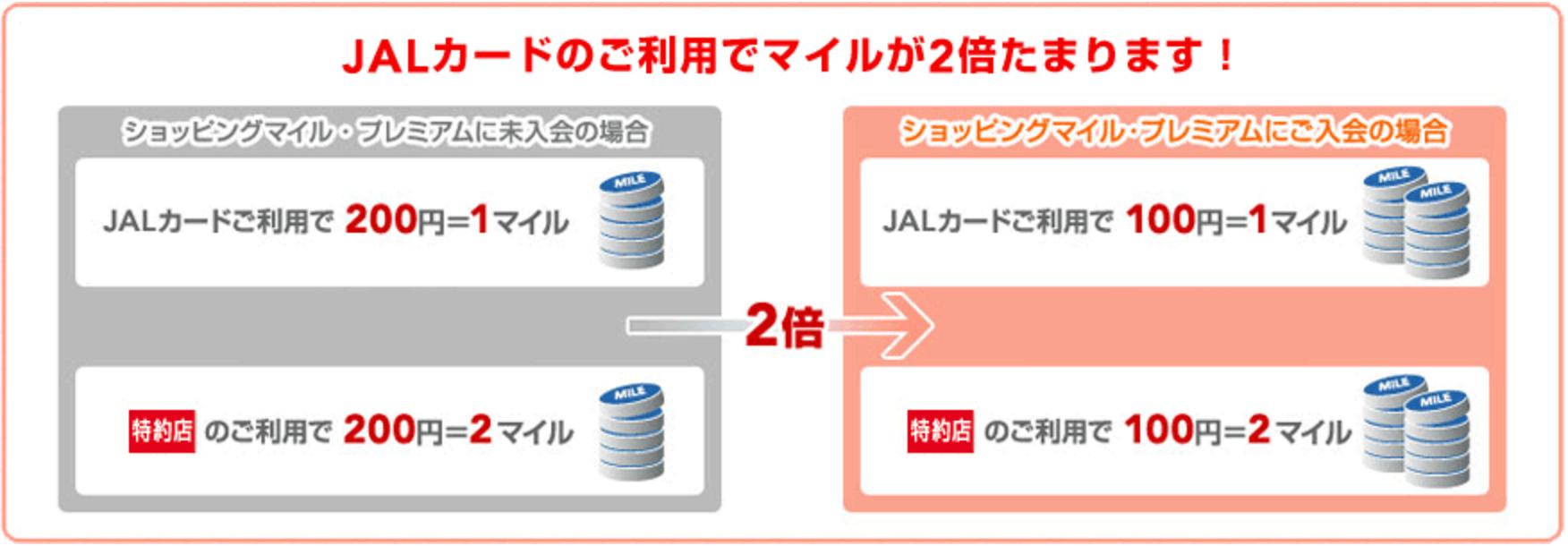 JAL ゴールドカード 小田急 OP JALカードショッピングマイル・プレミアム