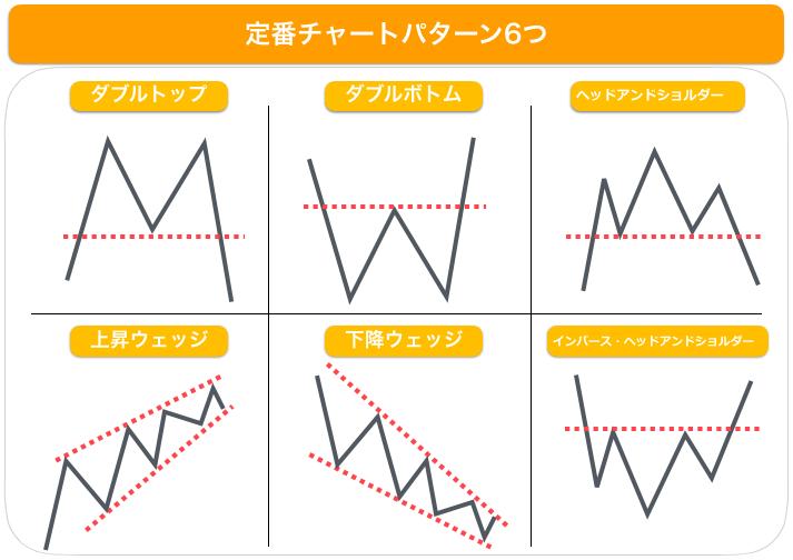 定番チャートパターン6つ