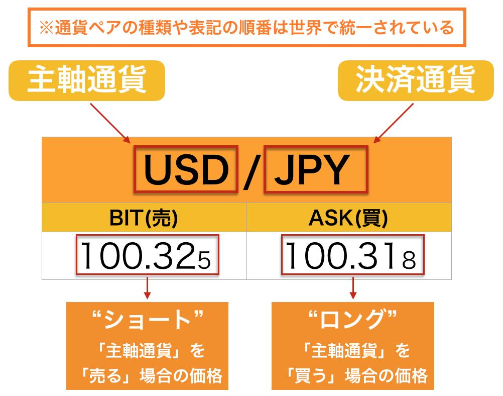 FX 通貨ペアの基本知識