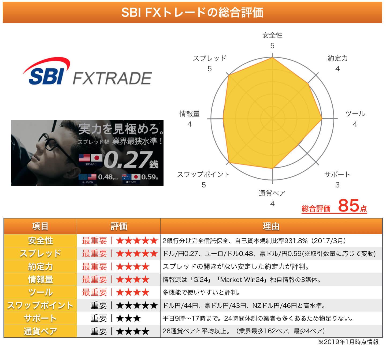 SBI FXトレードの総評