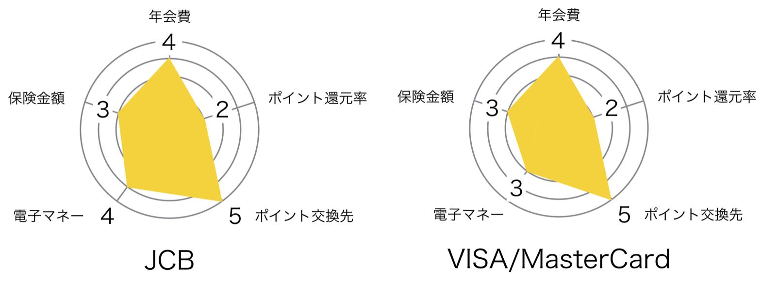 新生アプラスゴールドカード レーダーチャート