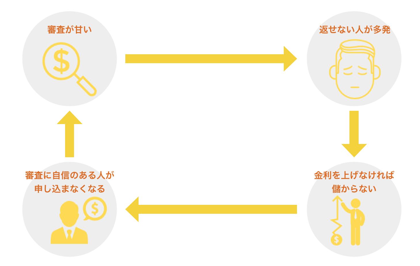 利息が高い消費者金融のサイクル