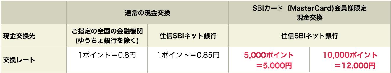 SBIゴールドカード SBIポイント 現金交換