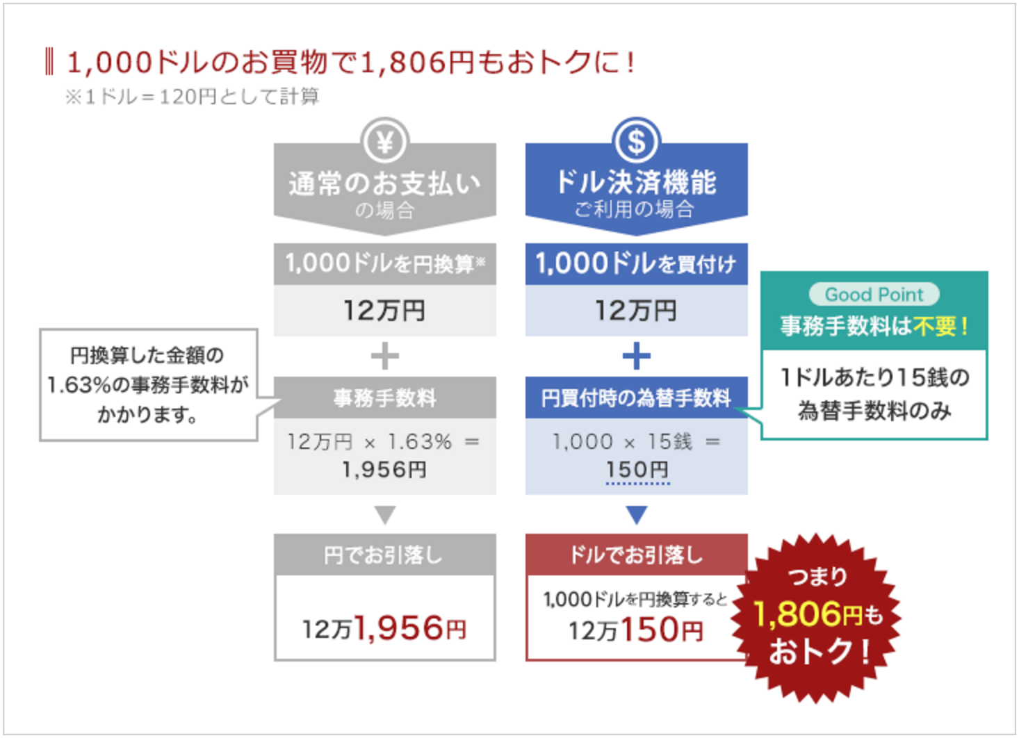 SBIカード ドル決済サービス 手数料