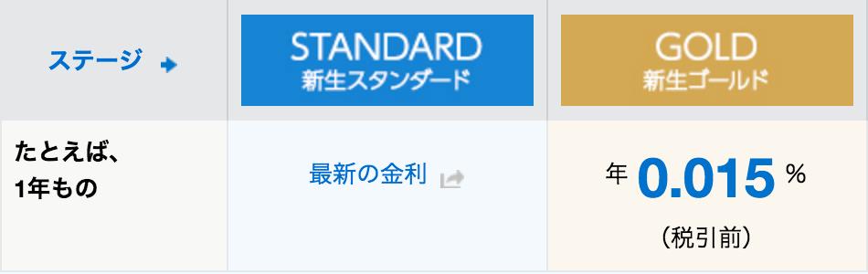 新生ゴールド 円定期預金金利優遇