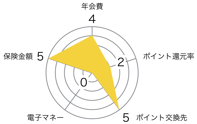 MUFGカード ゴールドプレステージ レーダーチャート