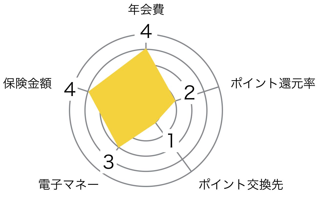 SBIゴールドカード レーダーチャート