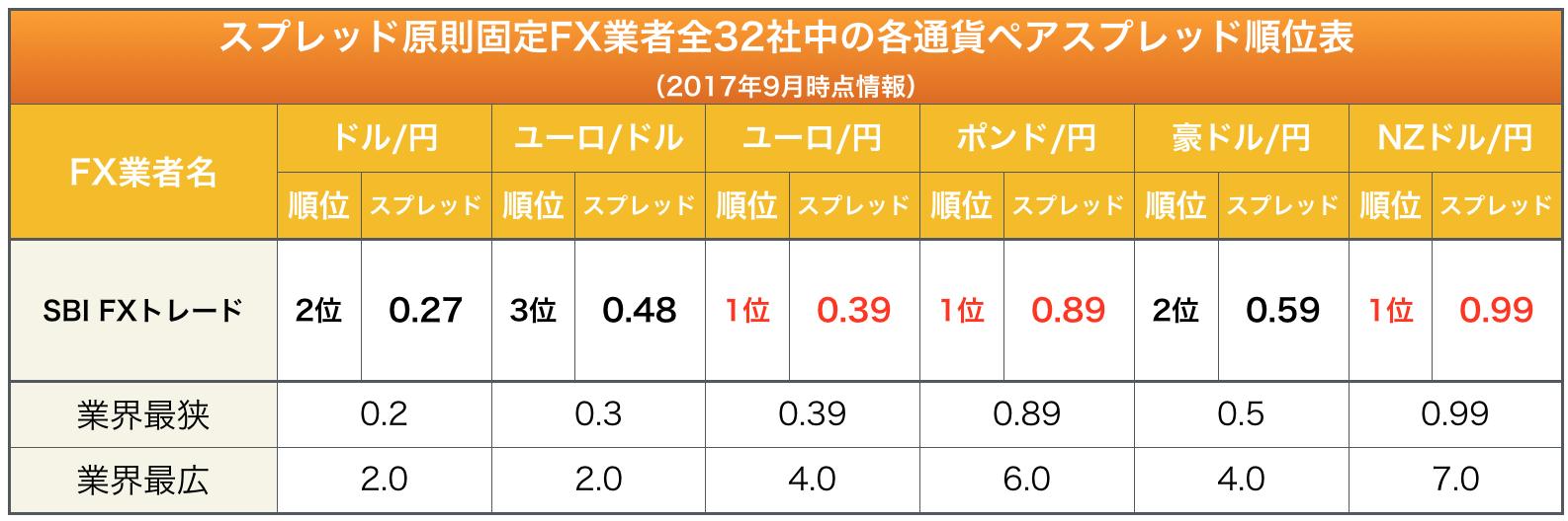 SBI FXトレードの主要通貨ペアに於けるスプレッド