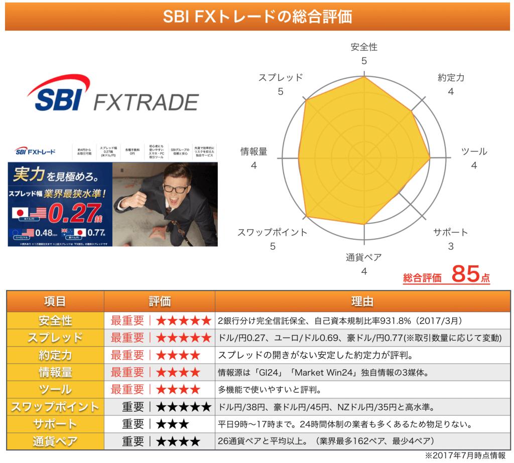 SBI FXトレードの総合評価