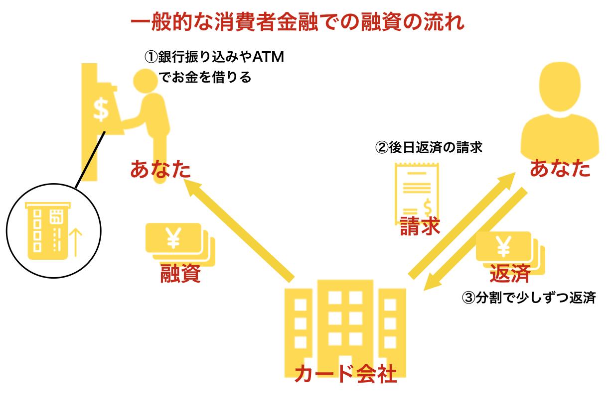 一般的な消費者金融での融資の流れ
