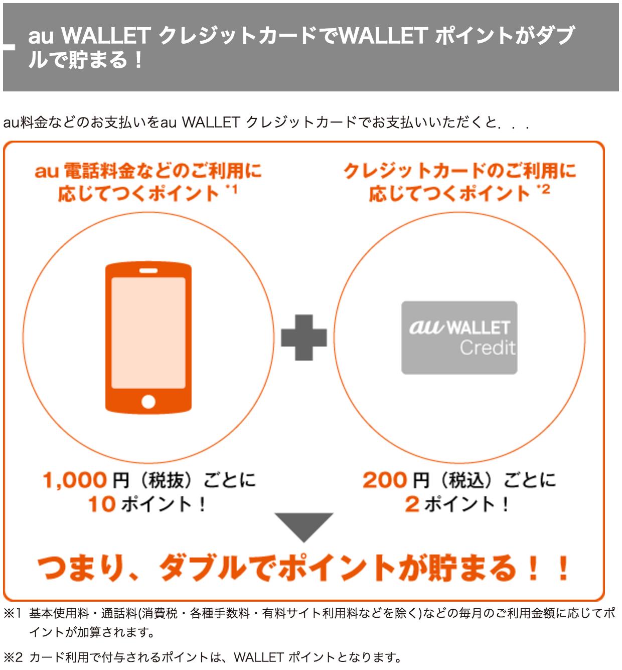 au WALLET クレジットカード ポイント ダブル