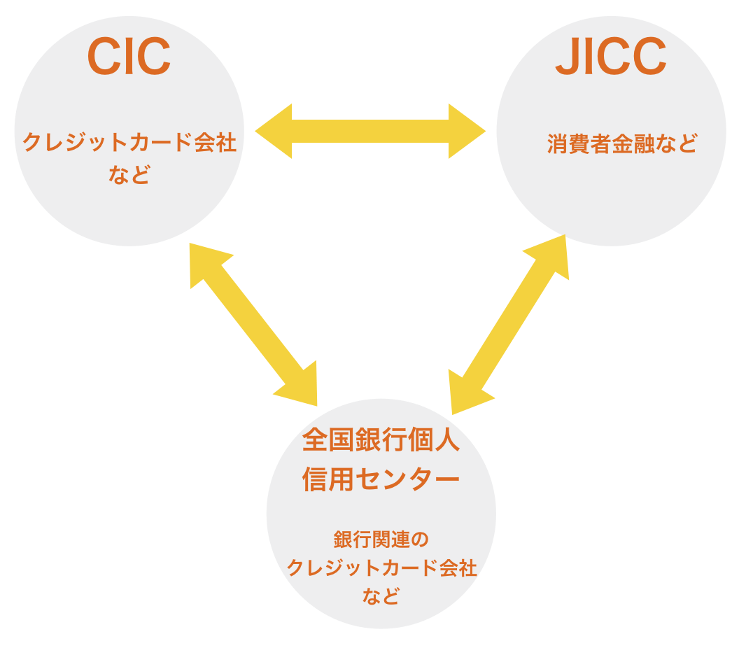 消費者金融とクレジットカードの申し込み情報は共有されるサイクル