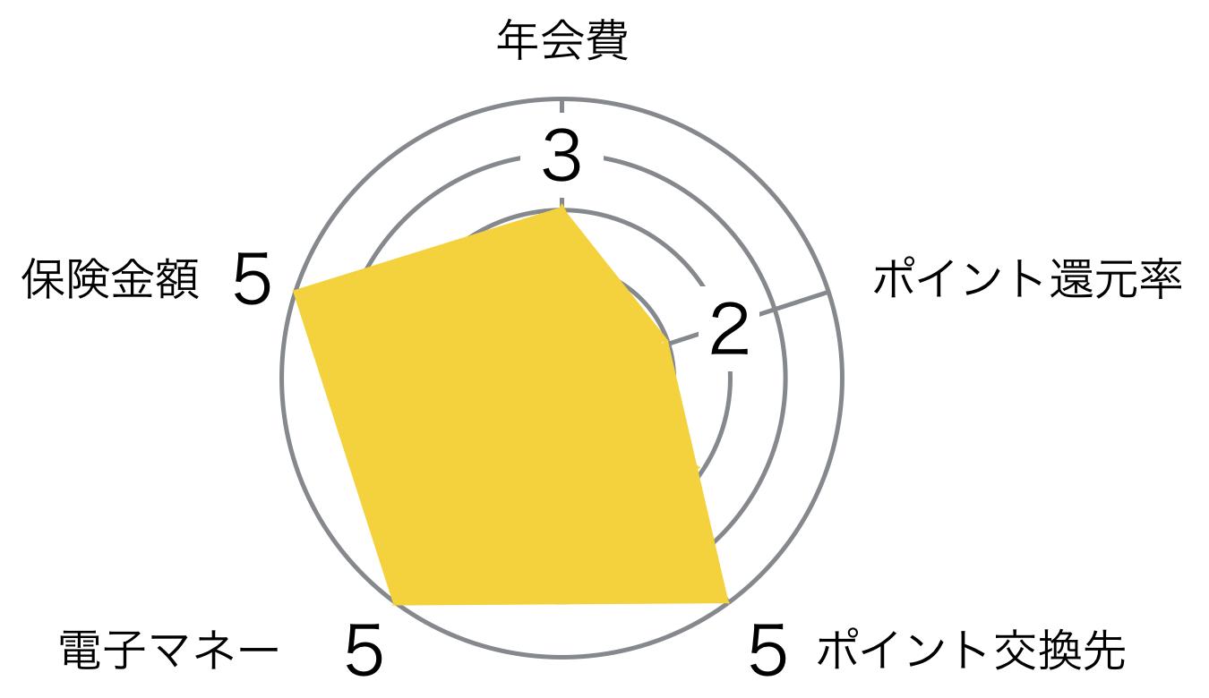 ライフカードゴールド レーダーチャート