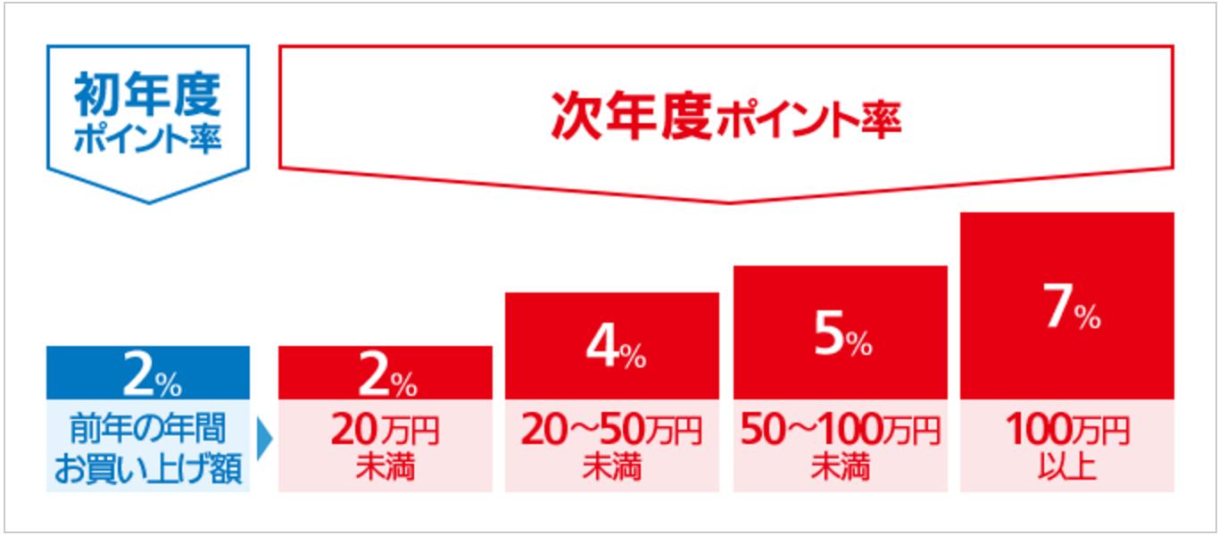 クラブ・オン/ミレニアムポイント 年間お買い上げ額