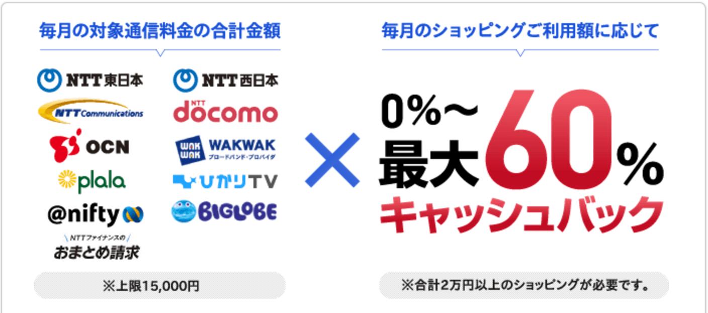 NTTゴールドカードのおまとめキャッシュバックコース