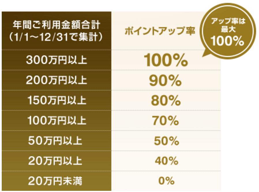 ジャックスカード ラブリィ☆アップステージ