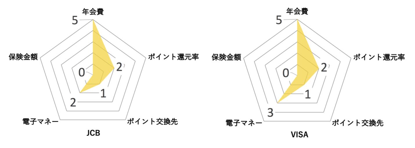 セブン ゴールドカード セブンカード プラス ゴールドレーダーチャート