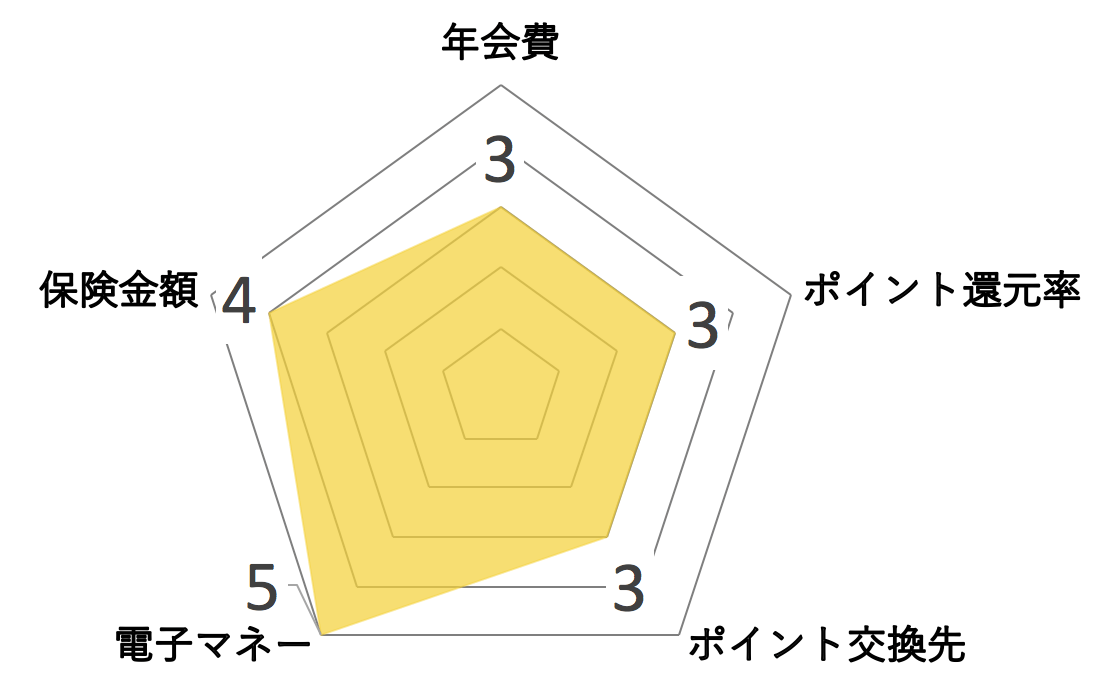 トヨタ ゴールドカード TOYOTA TS CUBIC CARD ゴールド ゴールドレーダーチャート