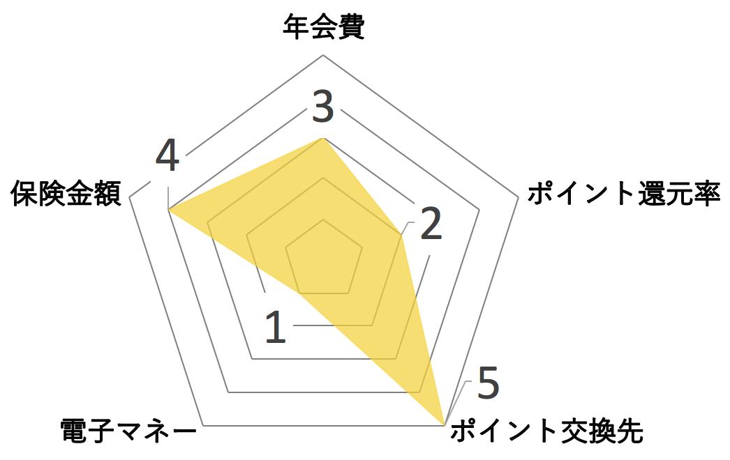 三井住友トラストカード レーダーチャート