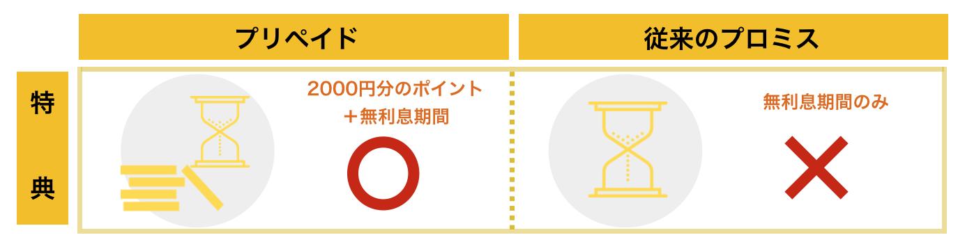 プロミス×三井住友VISAプリペイド「プロミスとの新規契約なら2000円分のチャージがもらえる」