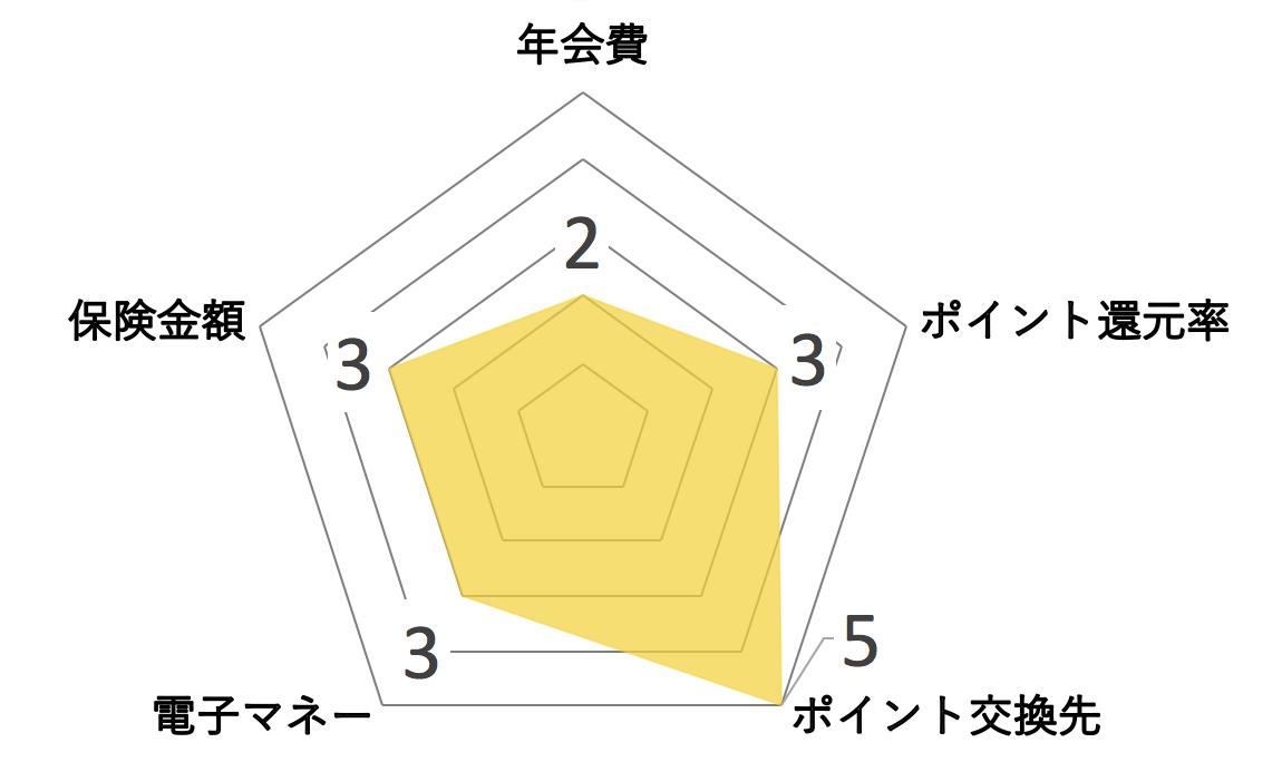 SuMi TRUST CLUB ゴールドカード レーダーチャート