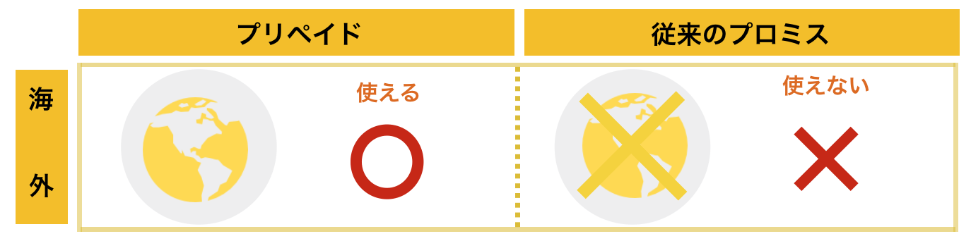 プロミス×三井住友VISAプリペイド「海外で使える」