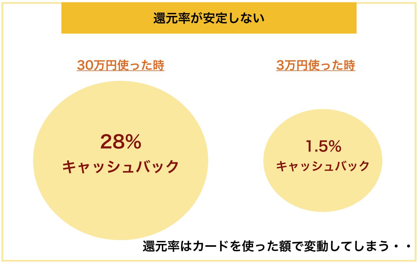 NTTゴールド 還元率不安定