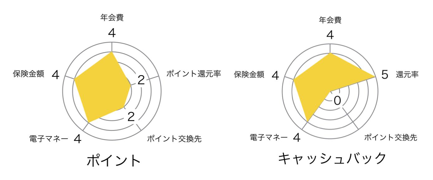 NTTグループカードゴールド radar chart