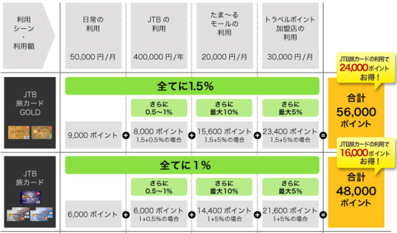 JTB旅カード ゴールド クレジットカードご利用でたま~る