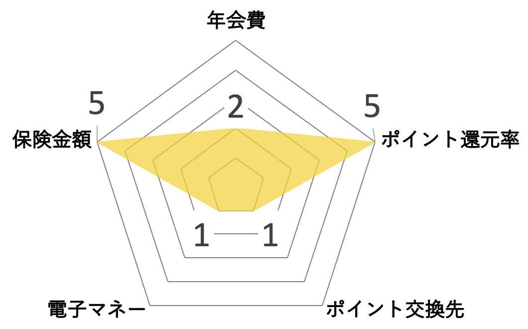 JTB旅カード JCB VISA ゴールド レーダーチャート