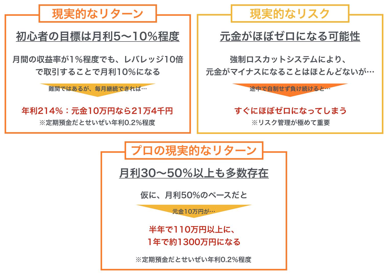 10万円から始めるFXの現実的なリターンとリスク
