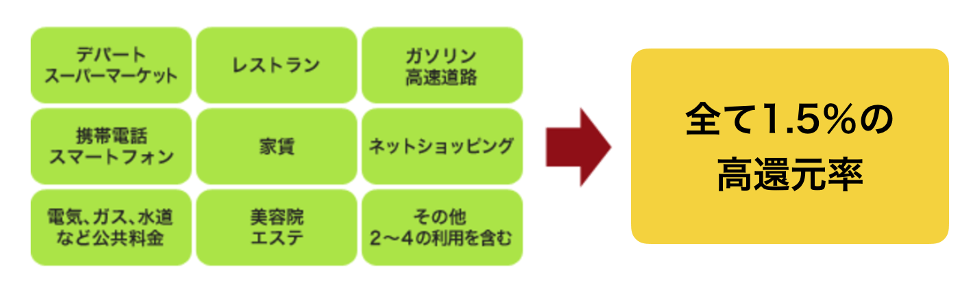JTB旅カード ゴールド ポイント還元率