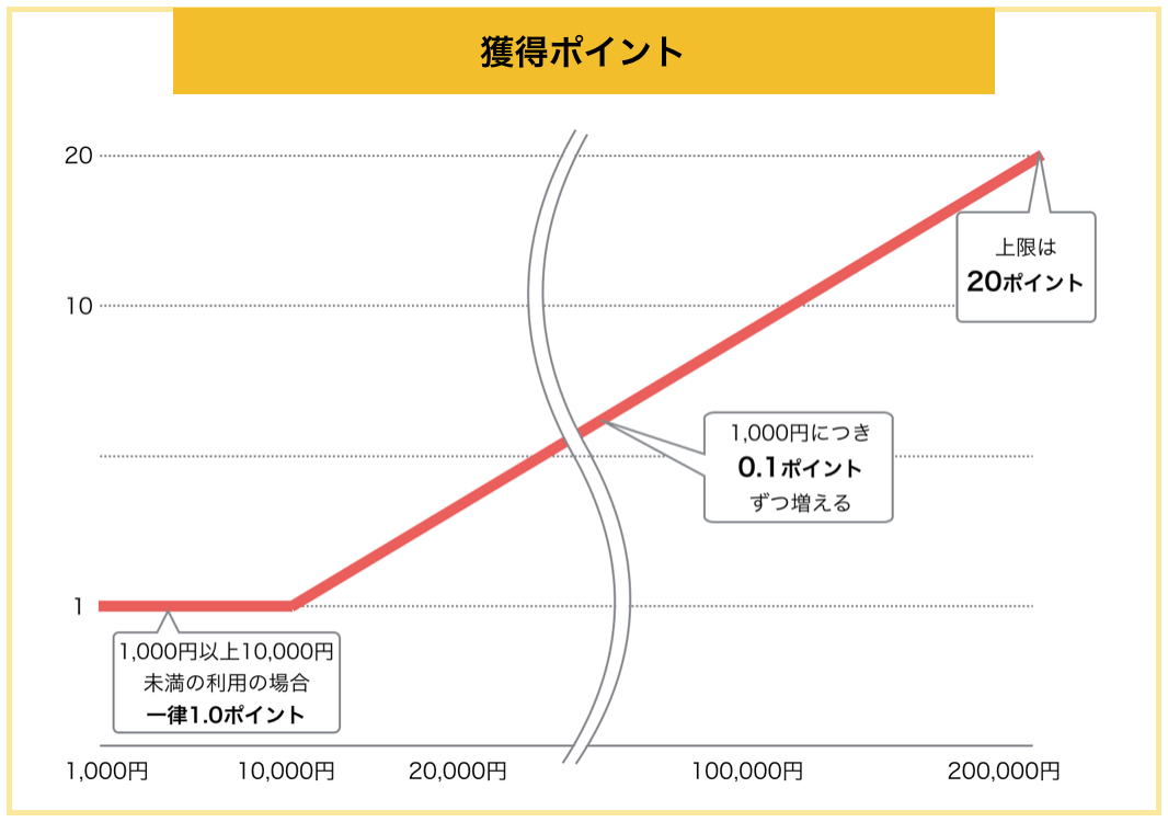 NTT ゴールド 出光獲得ポイント