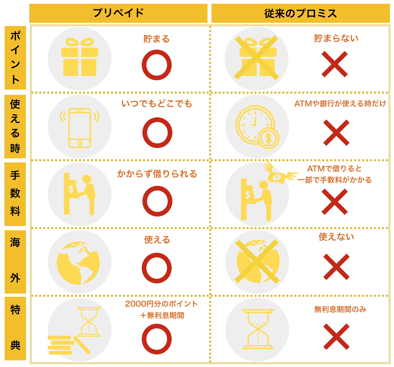 プロミス×三井住友VISAプリペイドと従来のプロミス