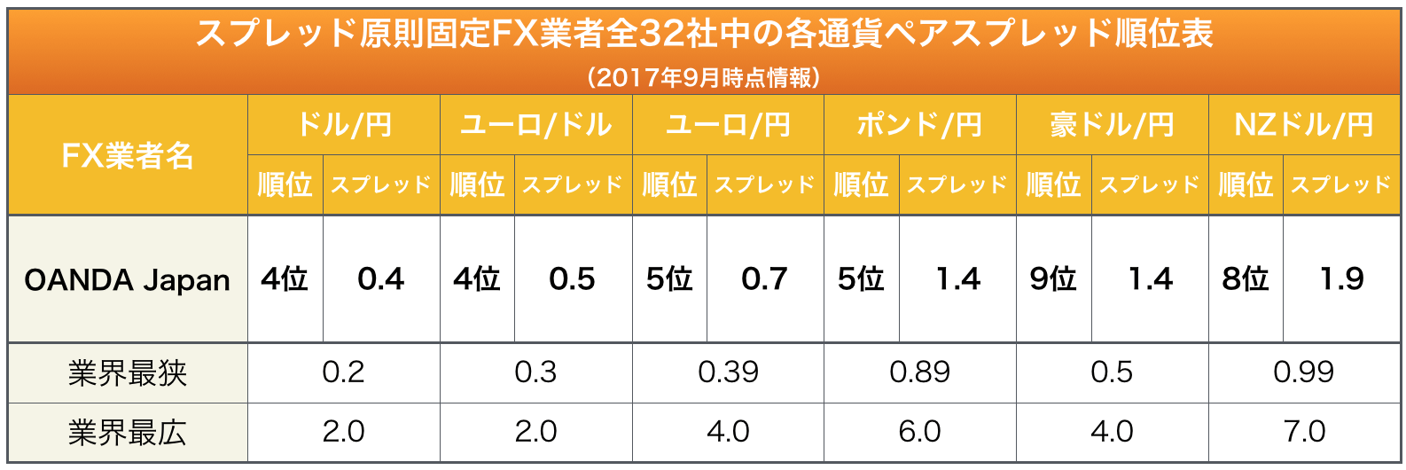 OANDA Japanの主要通貨ペアに於けるスプレッド