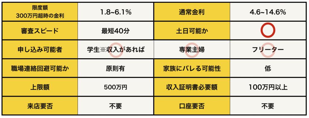 三菱UFJ銀行バンクイックの基本データ