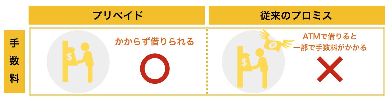 プロミス×三井住友VISAプリペイド「ATM手数料」