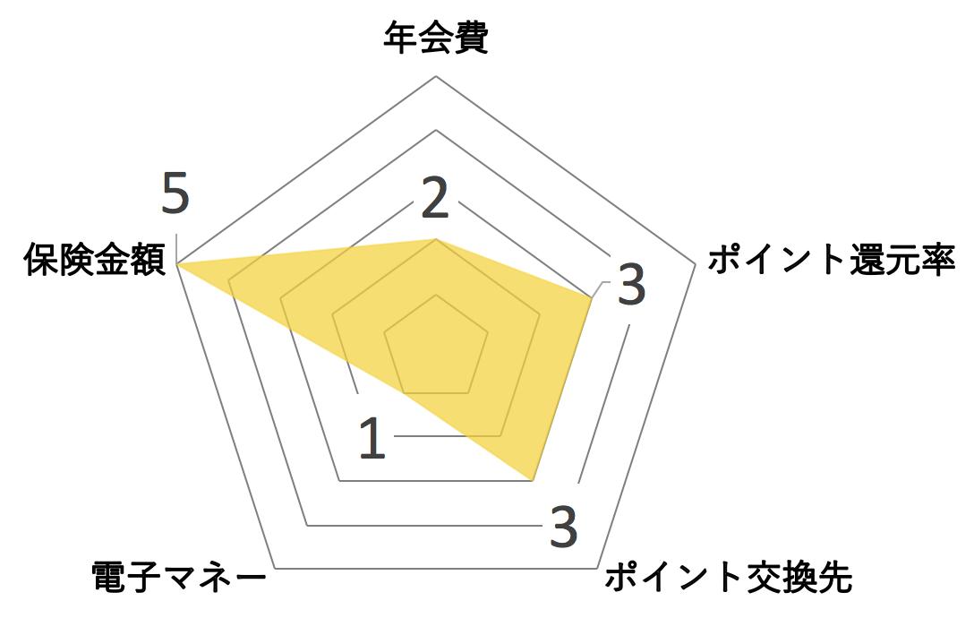 ディズニーJCBカード ゴールドカード レーダーチャート