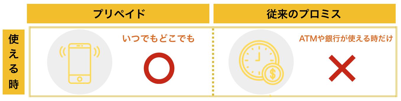 プロミス×三井住友VISAプリペイド「いつでもどこでも使える」