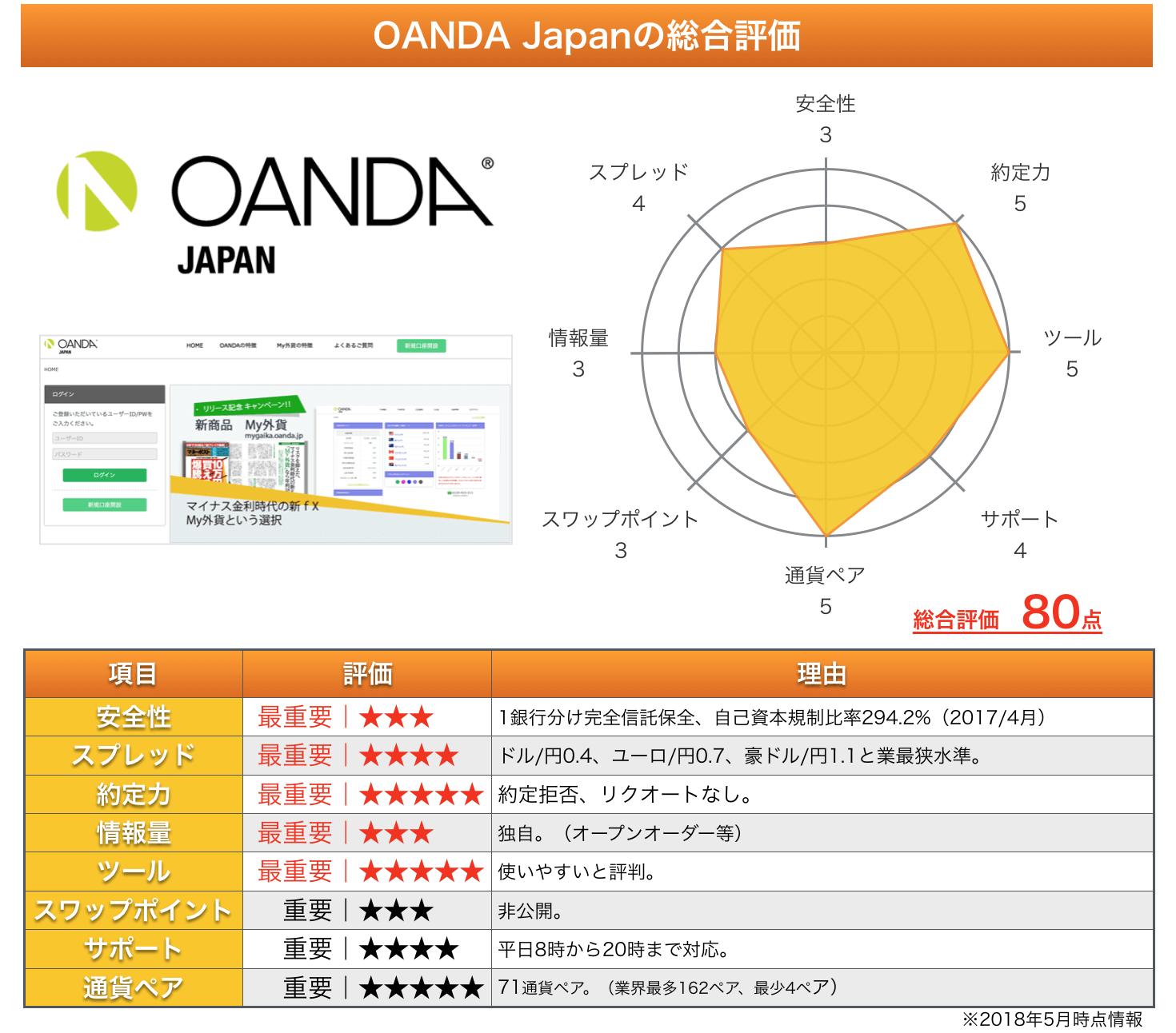 OANDA Japanの総評