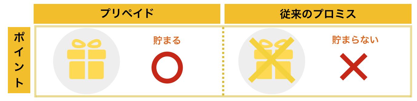プロミス×三井住友VISAプリペイド「ポイントがたまる」